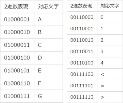 ASCIIコード表