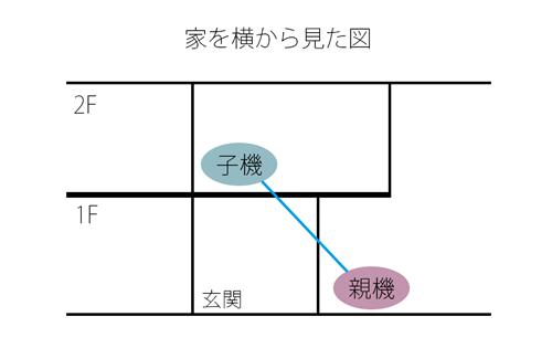 親機から子機までの家の図