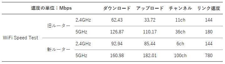 WiFi Speed Testによる測定結果-表