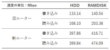 LAN Speed Testによる測定結果 - 表