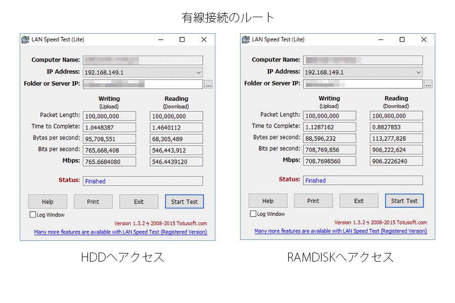 LAN Speed Testによる測定結果 - 有線接続