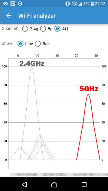 2.4GHz帯と5GHz帯の無線強度