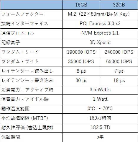 16GBと32GBの性能比較表