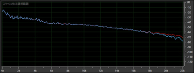 WAVとiTunes MP3 192kbpsの比較