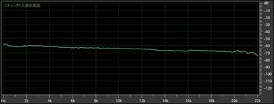 合成後の周波数解析 320kbps