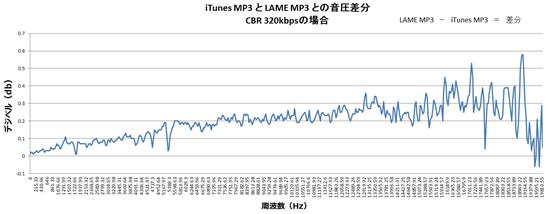 各周波数ごとの音圧データ