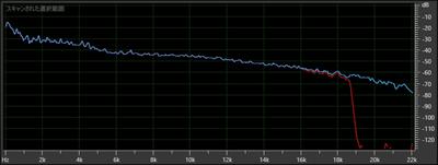 192kbps音源の周波数解析