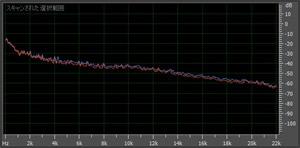 MP3 190kbpsの周波数解析