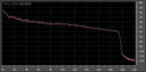 AAC 192kbpsの周波数解析