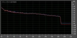 WAVに戻した後の周波数解析