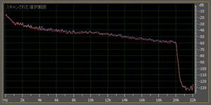MP3 320kbpsの周波数解析