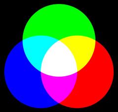 加法混色の例