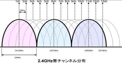 2.4GHz帯/チャンネル幅22MHz の場合のチャンネル分布図 (SecurePOPCHAT2より)