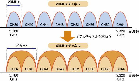 チャンネル ボンディング (ASCII.jpより転載)