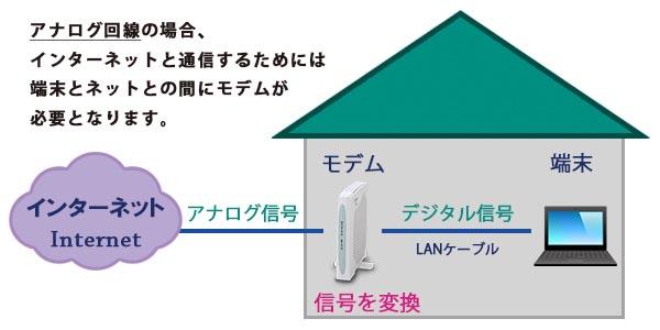 インターネットに接続する際の概略図(アナログ回線)