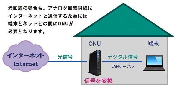 インターネットに接続する際の概略図(光回線)