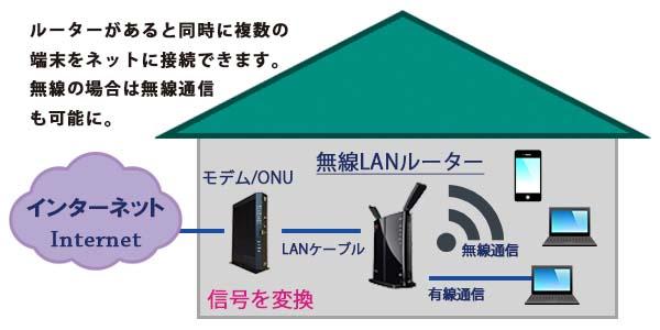 インターネットに接続する際の概略図(無線LANルーターを挟む場合)