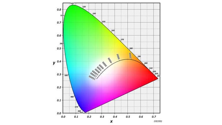 色空間について